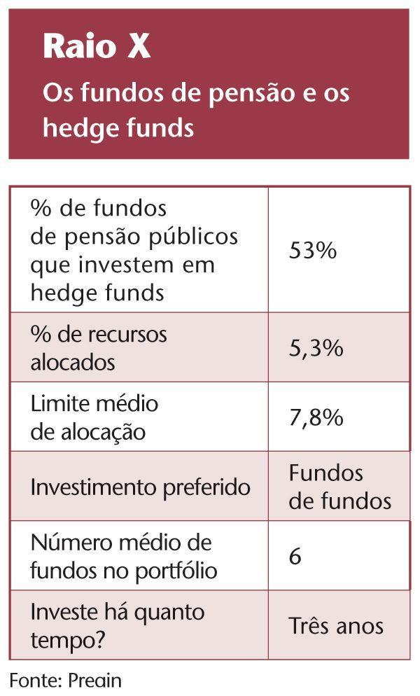 Fundos de pensão ingleses se aproximam de hedge funds