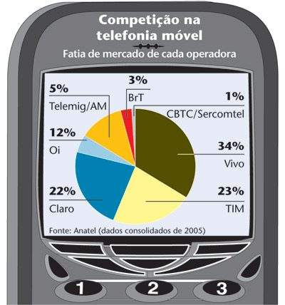 Telecom, mídia e TI