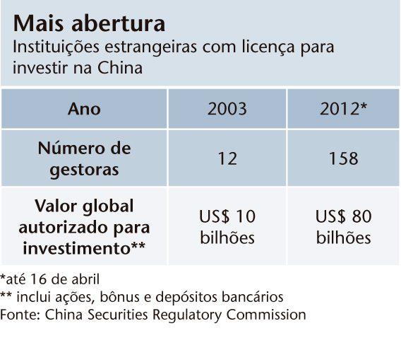 Estrangeiros poderão investir mais na China