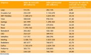 Lista de fechamentos de capital tende a aumentar