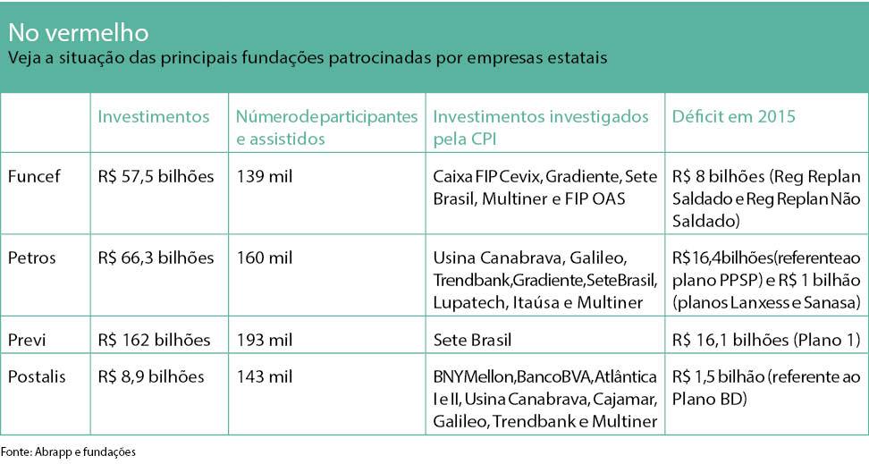 Fundos de pensão 3