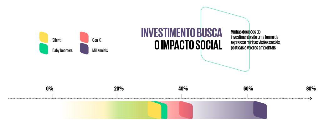 Infográfico sobre investimento busca o impacto social