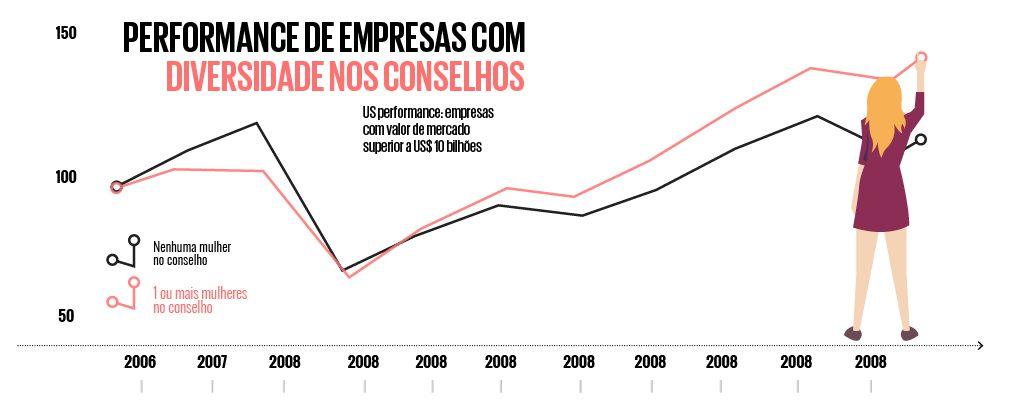 Infográfico com performance de empresas com mais mulheres nos conselhos