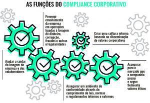 Funções do Compliance Corportativo