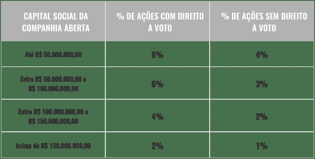 Conselho fiscal - direito a voto