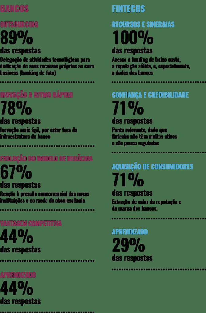 Incentivos bancos vs fintechs | Corporate venture bancário