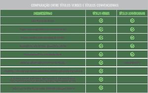 Comparação entre títulos verdes e títulos convencionais