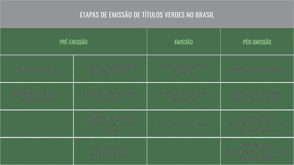 Etapas de emissão de títulos verdes no Brasil
