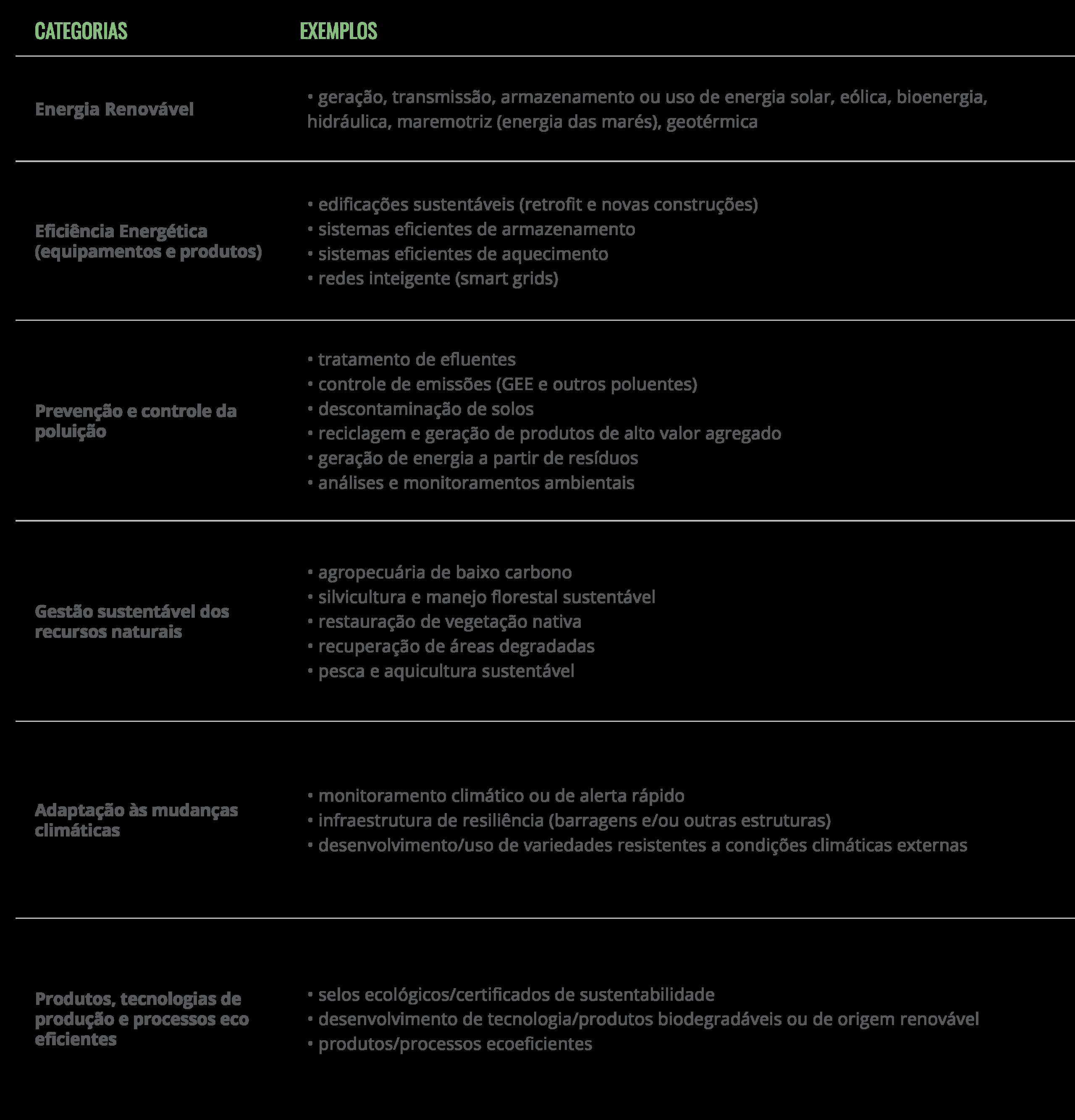 Exemplos de categorias de projetos elegíveis para emissão de títulos verdes