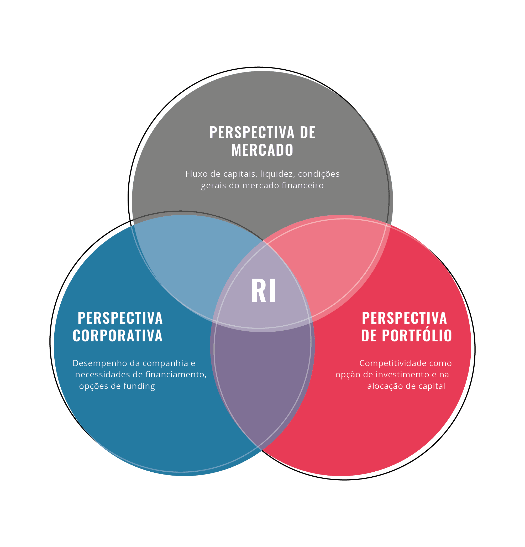 Relações com investidores - Perspectivas de finanças