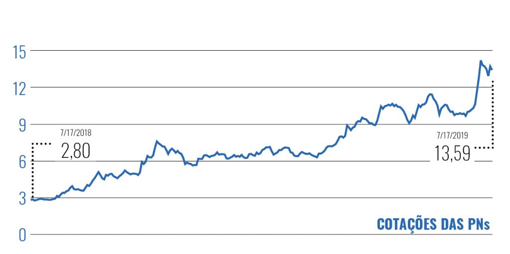 Banco Inter - valorização de ações