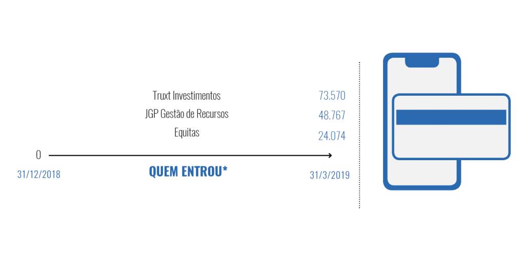 Banco Inter - gestoras que mais compraram ações