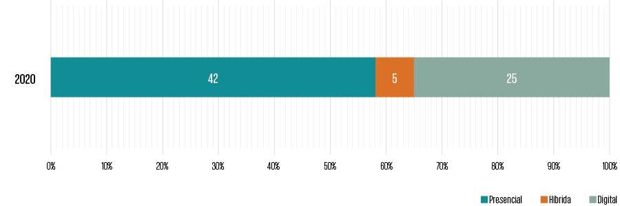 Gráfico 1. Temporada 2020: modo de realização da AGO pelas companhias da amostra