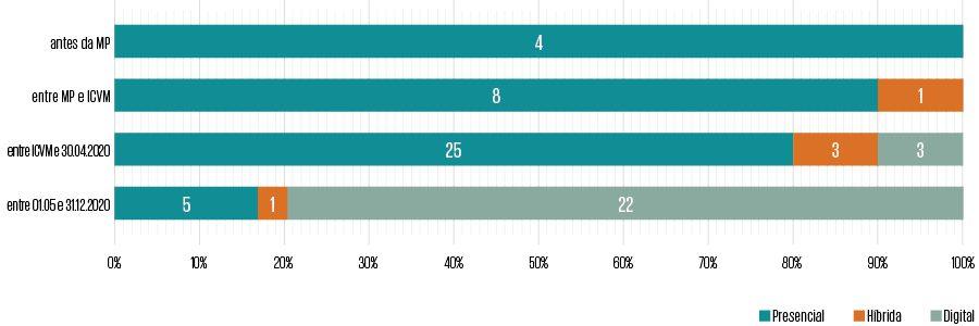 Gráfico2.Temporada 2020:evolução domodo de realização da AGO pelas companhias da amostra