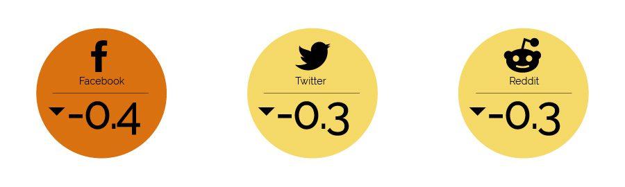 Grau de confiança de investidores em redes sociais