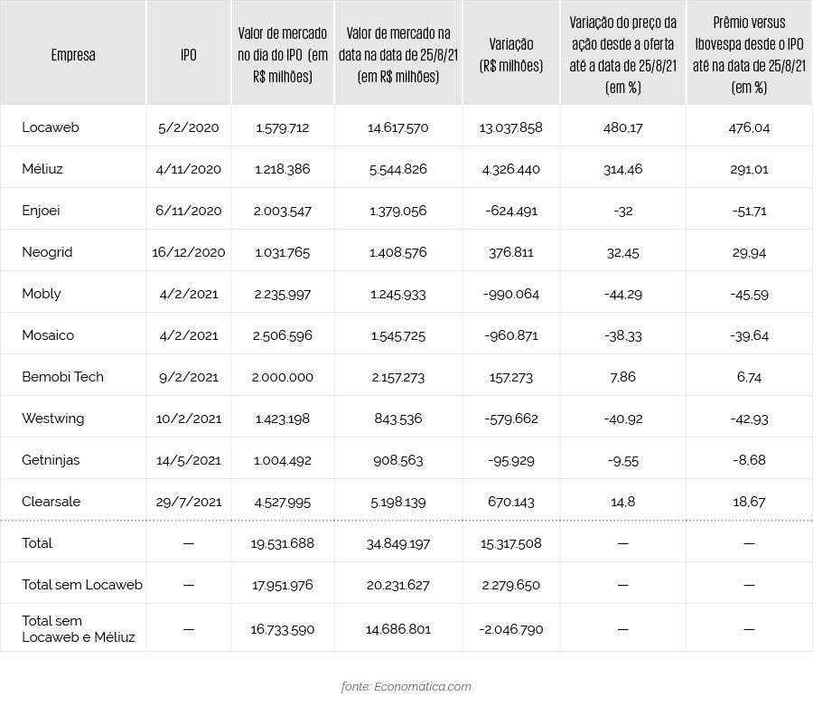 Desempenho de startups com IPOs em 2020 - 2021 na B3