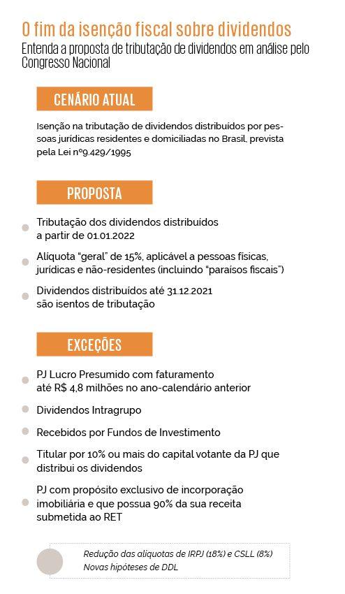 Tributação de dividendos - PL 2.337/2021